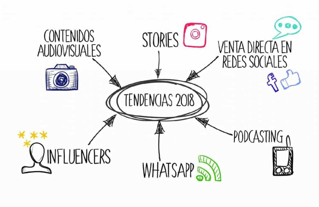 Tendencias 2018 en Marketing Digital